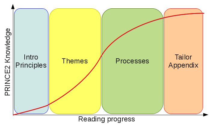 PRINCE2 Learning Curve : knowledge along the reading, principles, themes, processes