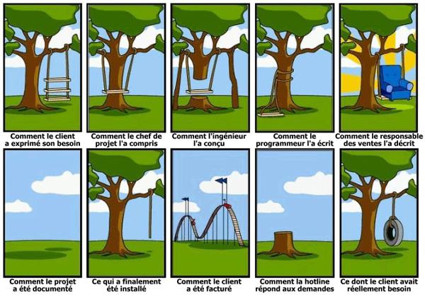 metaphore gestion projet balancoire arbre